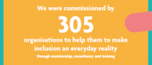We were commissioned by 305 organisations to help them to make inclusion an everyday reality through membership, consultancy and training