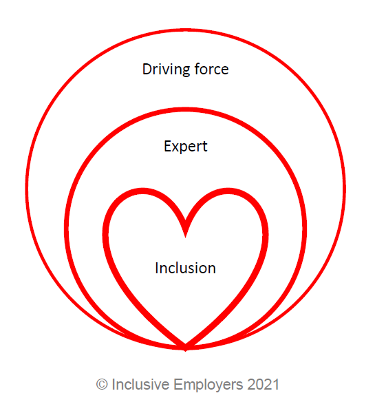 A line drawing illustrating our values, Inclusion, Expert and Driving Force